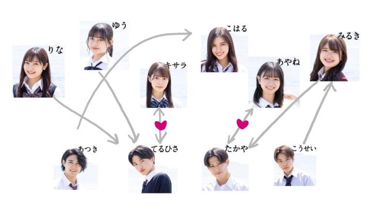今日好き霞草編 第2話 相関図に恋の矢印
